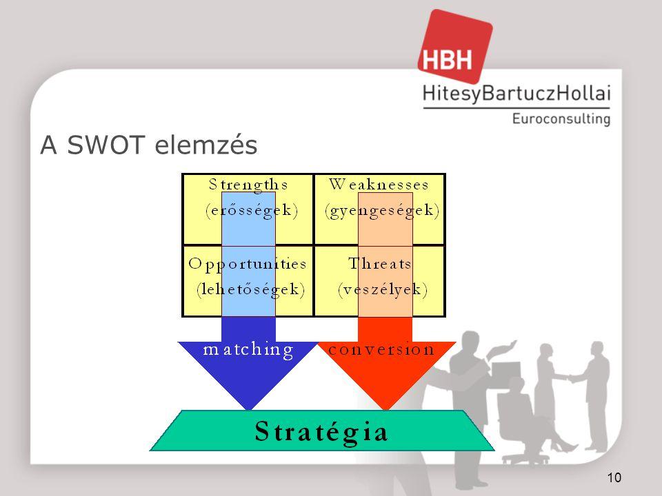 10 A SWOT elemzés