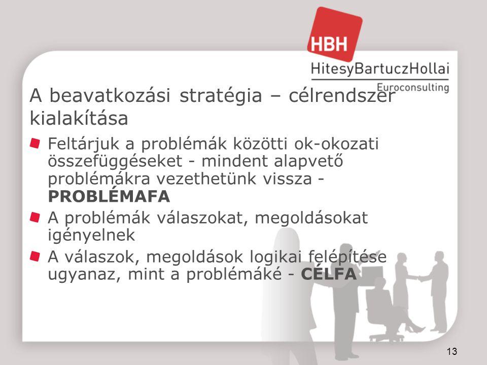 13 A beavatkozási stratégia – célrendszer kialakítása Feltárjuk a problémák közötti ok-okozati összefüggéseket - mindent alapvető problémákra vezethetünk vissza - PROBLÉMAFA A problémák válaszokat, megoldásokat igényelnek A válaszok, megoldások logikai felépítése ugyanaz, mint a problémáké - CÉLFA