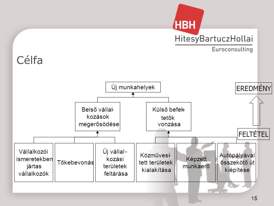 15 Célfa Új munkahelyek Belső vállal- kozások megerősödése Külső befek- tetők vonzása Vállalkozói ismeretekben jártas vállalkozók Tőkebevonás Új vállal- kozási területek feltárása Közművesí- tett területek kialakítása Képzett munkaerő Autópályával összekötő út kiépítése FELTÉTEL EREDMÉNY