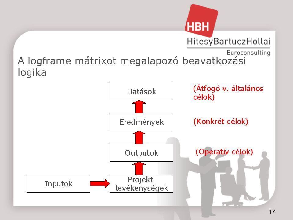 """18 Input, output, eredmény, hatás Input: A program megvalósításához szükséges pénzügyi, fizikai és emberi erőforrások Output: a tevékenység """"terméke : fizikai output vagy szolgáltatás (operatív célok) Eredmény: a tevékenységből származó közvetlen előnyök a kedvezményezettek számára (specifikus célok) Hatás: a tevékenység hosszabb távú (közvetett) következményei (átfogó célok)"""