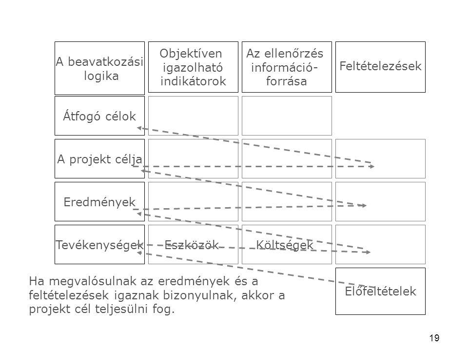 19 Átfogó célok A projekt célja Eredmények TevékenységekEszközökKöltségek Előfeltételek A beavatkozási logika Objektíven igazolható indikátorok Az ellenőrzés információ- forrása Feltételezések Ha megvalósulnak az eredmények és a feltételezések igaznak bizonyulnak, akkor a projekt cél teljesülni fog.