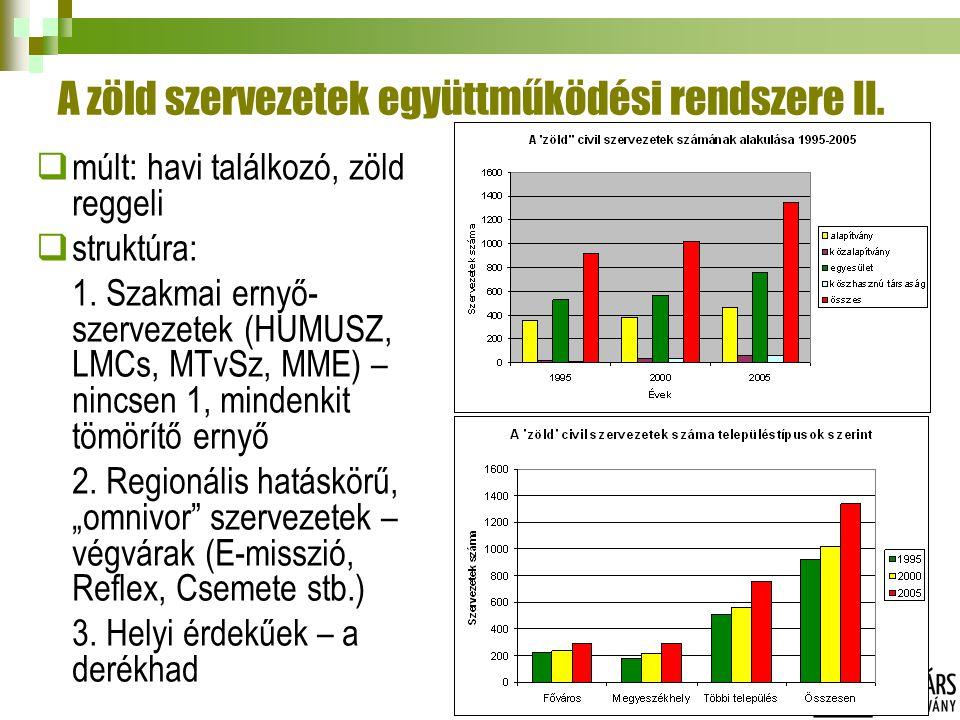 A zöld szervezetek együttműködési rendszere II.  múlt: havi találkozó, zöld reggeli  struktúra: 1. Szakmai ernyő- szervezetek (HUMUSZ, LMCs, MTvSz,