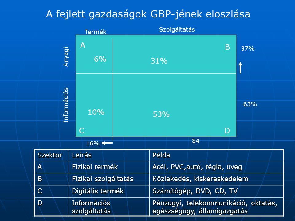 A fejlett gazdaságok GBP-jének eloszlása SzektorLeírásPélda A Fizikai termék Acél, PVC,autó, tégla, üveg B Fizikai szolgáltatás Közlekedés, kiskereske