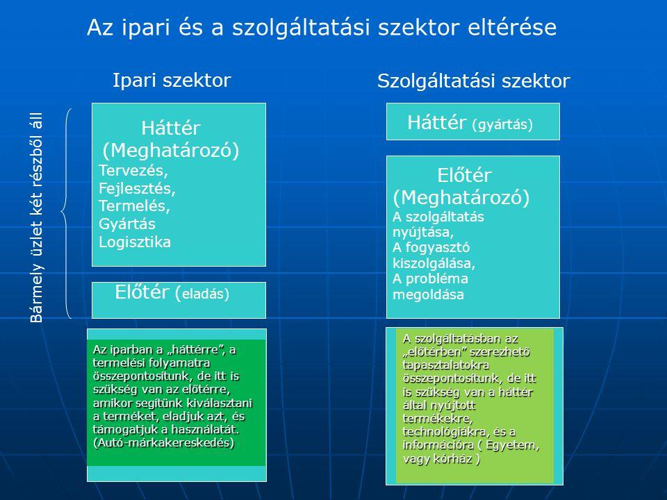 """Az ipari és a szolgáltatási szektor eltérése Ipari szektor Szolgáltatási szektor Bármely üzlet két részből áll Háttér (Meghatározó) Tervezés, Fejlesztés, Termelés, Gyártás Logisztika Előtér ( eladás) Háttér (gyártás) Előtér (Meghatározó) A szolgáltatás nyújtása, A fogyasztó kiszolgálása, A probléma megoldása A szolgáltatásban az """"előtérben szerezhető tapasztalatokra összepontosítunk, de itt is szükség van a háttér által nyújtott termékekre, technológiákra, és a információra ( Egyetem, vagy kórház ) Az iparban a """"háttérre , a termelési folyamatra összepontosítunk, de itt is szükség van az előtérre, amikor segítünk kiválasztani a terméket, eladjuk azt, és támogatjuk a használatát."""