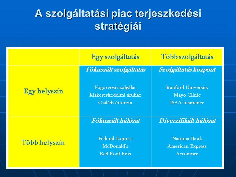 A szolgáltatási piac terjeszkedési stratégiái Egy szolgáltatásTöbb szolgáltatás Egy helyszín Fókuszált szolgáltatás Fogorvosi szolgálat Kiskereskedelm