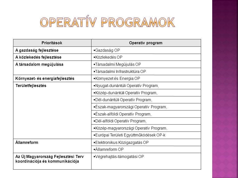 Végrehajtás-támogatási OPAz Új Magyarország Fejlesztési Terv koordinációja és kommunikációja  Államreform OP  Elektronikus Közigazgatás OPÁllamref