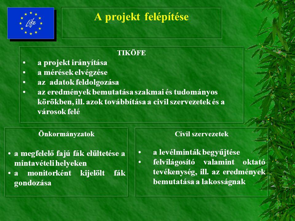 A programban résztvevő civil szervezetek Öko-kör (Miskolc) E-misszió (Nyíregyháza) Magyar Humánökológus Társaság (Debrecen) White Club (Békéscsaba) Cs
