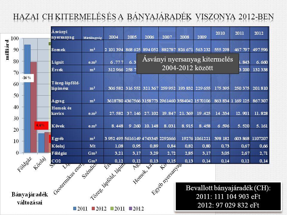 Ásványi nyersanyag kitermelés 2004-2012 között Bevallott bányajáradék (CH): 2011: 111 104 903 eFt 2012: 97 029 832 eFt Bevallott bányajáradék (CH): 2011: 111 104 903 eFt 2012: 97 029 832 eFt