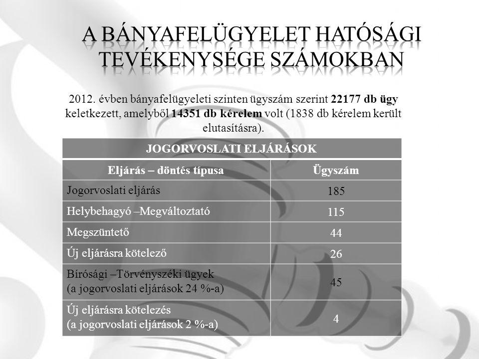 JOGORVOSLATI ELJÁRÁSOK Eljárás – döntés típusaÜgyszám Jogorvoslati eljárás 185 Helybehagyó –Megváltoztató 115 Megszüntető 44 Új eljárásra kötelező 26 Bírósági –Törvényszéki ügyek (a jogorvoslati eljárások 24 %-a) 45 Új eljárásra kötelezés (a jogorvoslati eljárások 2 %-a) 4 2012.