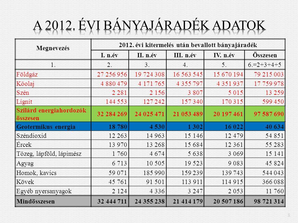 8 Megnevezés 2012. évi kitermelés után bevallott bányajáradék I.