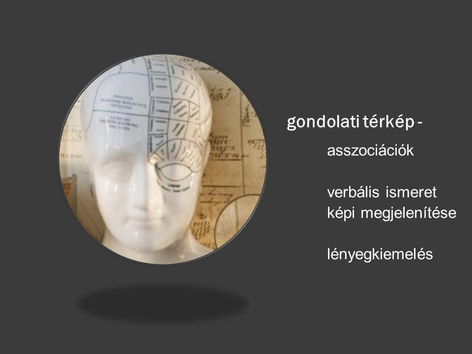 gondolati térkép - asszociációk verbális ismeret képi megjelenítése lényegkiemelés
