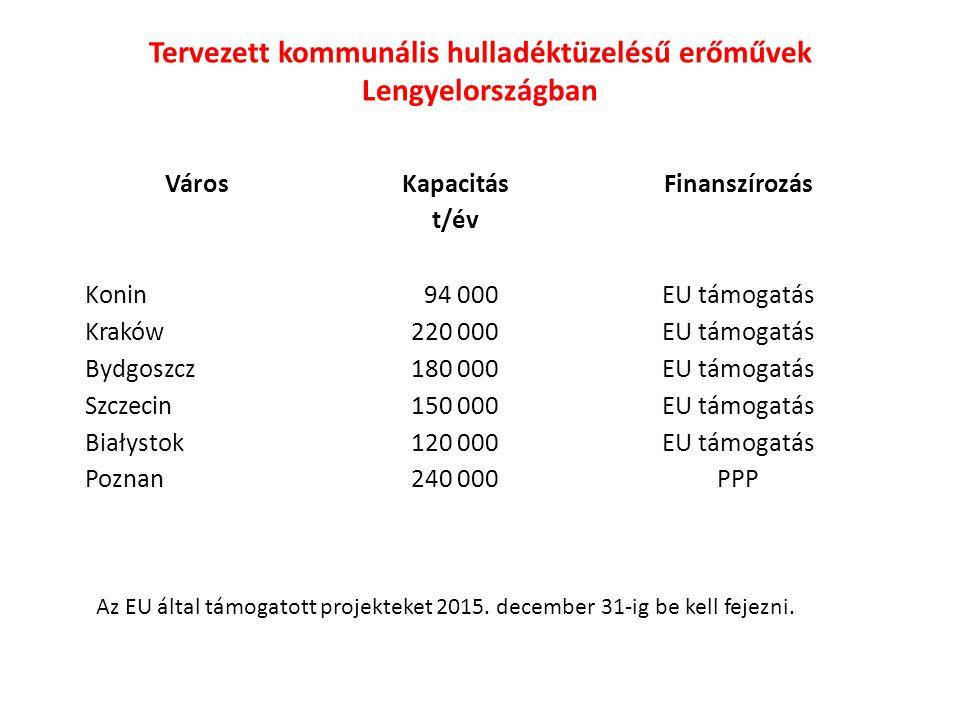 Város Kapacitás t/év Finanszírozás Konin Kraków Bydgoszcz Szczecin Białystok Poznan 94 000 220 000 180 000 150 000 120 000 240 000 EU támogatás PPP Te