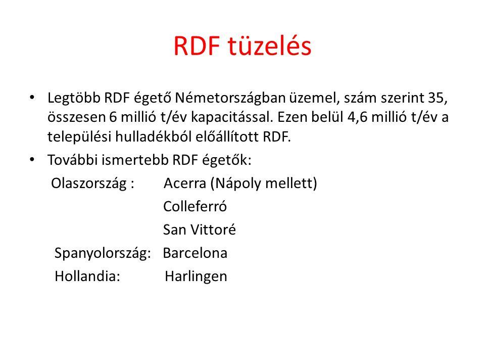 RDF tüzelés Legtöbb RDF égető Németországban üzemel, szám szerint 35, összesen 6 millió t/év kapacitással. Ezen belül 4,6 millió t/év a települési hul