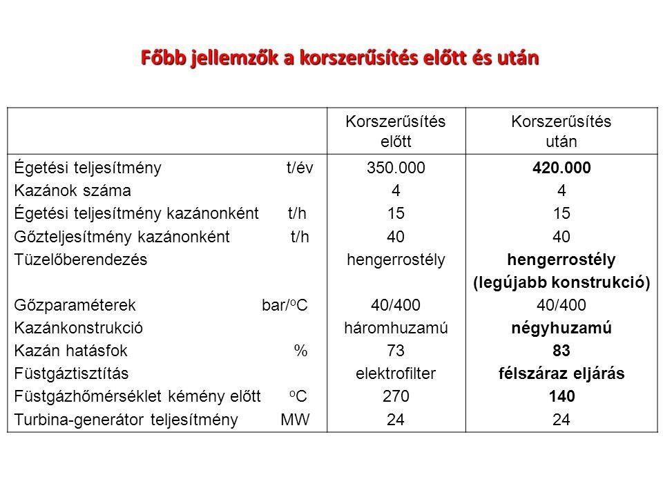 Főbb jellemzők a korszerűsítés előtt és után Korszerűsítés előtt Korszerűsítés után Égetési teljesítmény t/év Kazánok száma Égetési teljesítmény kazán