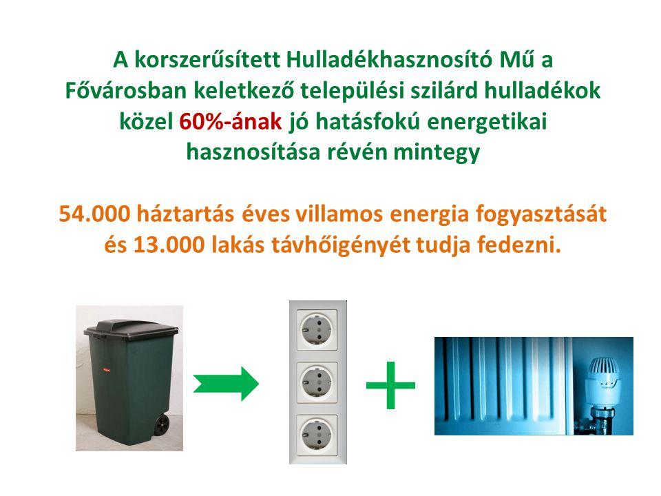 A korszerűsített Hulladékhasznosító Mű a Fővárosban keletkező települési szilárd hulladékok közel 60%-ának jó hatásfokú energetikai hasznosítása révén