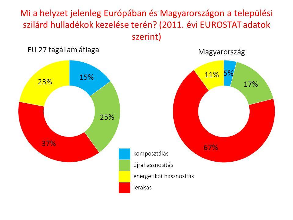 Mi a helyzet jelenleg Európában és Magyarországon a települési szilárd hulladékok kezelése terén? (2011. évi EUROSTAT adatok szerint) EU 27 tagállam á