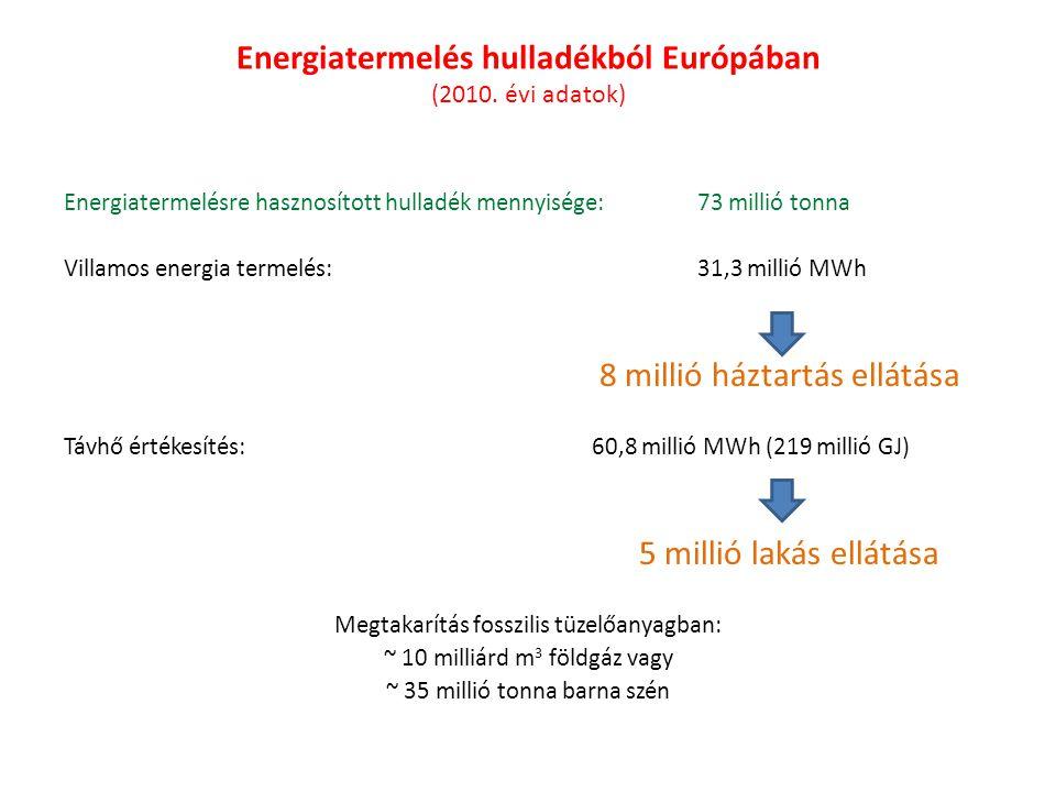 Energiatermelés hulladékból Európában (2010. évi adatok) Energiatermelésre hasznosított hulladék mennyisége:73 millió tonna Villamos energia termelés: