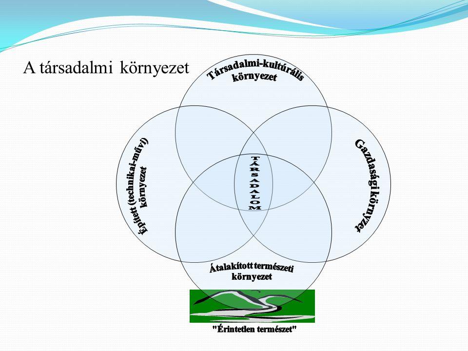 TERMÉSZET- VÉDELEM TÁRSADALMI KÉRDÉSEK GAZDASÁGI ÉLET Fenntartható fejlődés = TUDATOS KÖRNYEZET ÉPÍTÉS EMBERI TULAJDONSÁGOK Kapzsiság Öncélúság Kirekesztés Hatalomvágy Önkorlátozás (belátás) Empátia (szolidaritás) Harmóniára való törekvés Tervezés-előrelátás Lelkiismeret –+ Az ember helye a globalizált világban