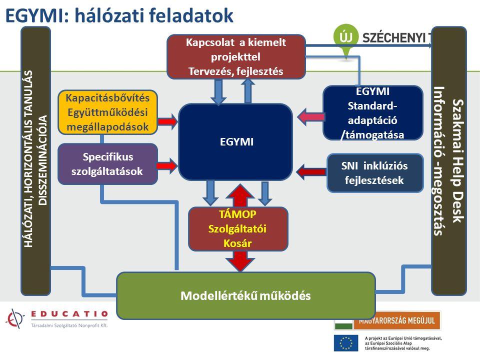 EGYMI: hálózati feladatok TÁMOP Szolgáltatói Kosár Kapcsolat a kiemelt projekttel Tervezés, fejlesztés EGYMI Standard- adaptáció /támogatása Modellért