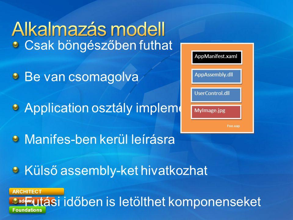 ARCHITECT Academy Foundations Csak böngészőben futhat Be van csomagolva Application osztály implementálja Manifes-ben kerül leírásra Külső assembly-ket hivatkozhat Futási időben is letölthet komponenseket AppManifest.xaml AppAssembly.dll MyImage.