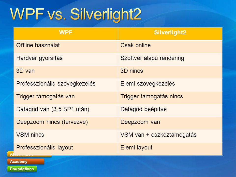 ARCHITECT Academy Foundations WPFSilverlight2 Offline használatCsak online Hardver gyorsításSzoftver alapú rendering 3D van3D nincs Professzionális szövegkezelésElemi szövegkezelés Trigger támogatás vanTrigger támogatás nincs Datagrid van (3.5 SP1 után)Datagrid beépítve Deepzoom nincs (tervezve)Deepzoom van VSM nincsVSM van + eszköztámogatás Professzionális layoutElemi layout