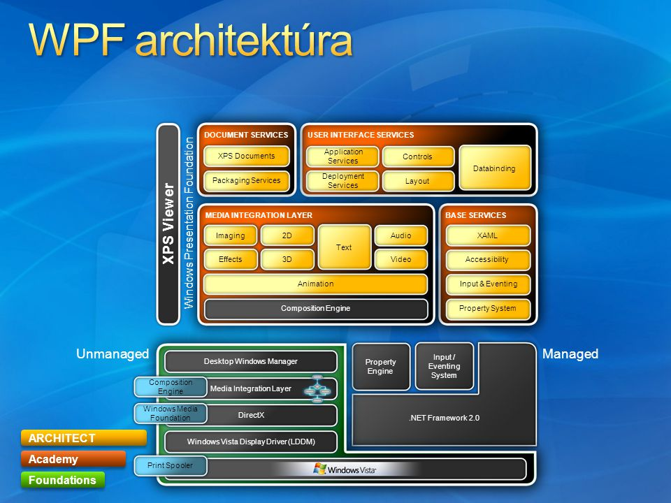 ARCHITECT Academy Foundations Button b1 = new Button(); b1.Content = OK ; b1.Background = new SolidColorBrush(Colors.LightBlue); b1.Width = 100; C# Dim b1 As New Button b1.Content = OK b1.Background = New _ SolidColorBrush(Colors.LightBlue) b1.Width = 100 VB.NET OK LightBlue XAML