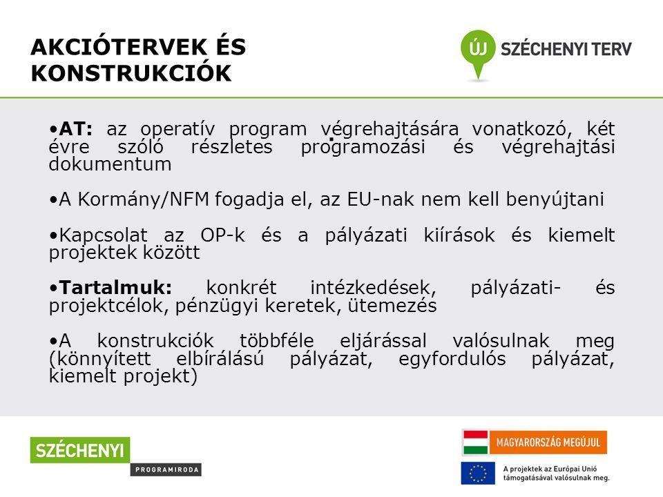 AKCIÓTERVEK ÉS KONSTRUKCIÓK. AT: az operatív program végrehajtására vonatkozó, két évre szóló részletes programozási és végrehajtási dokumentum A Korm