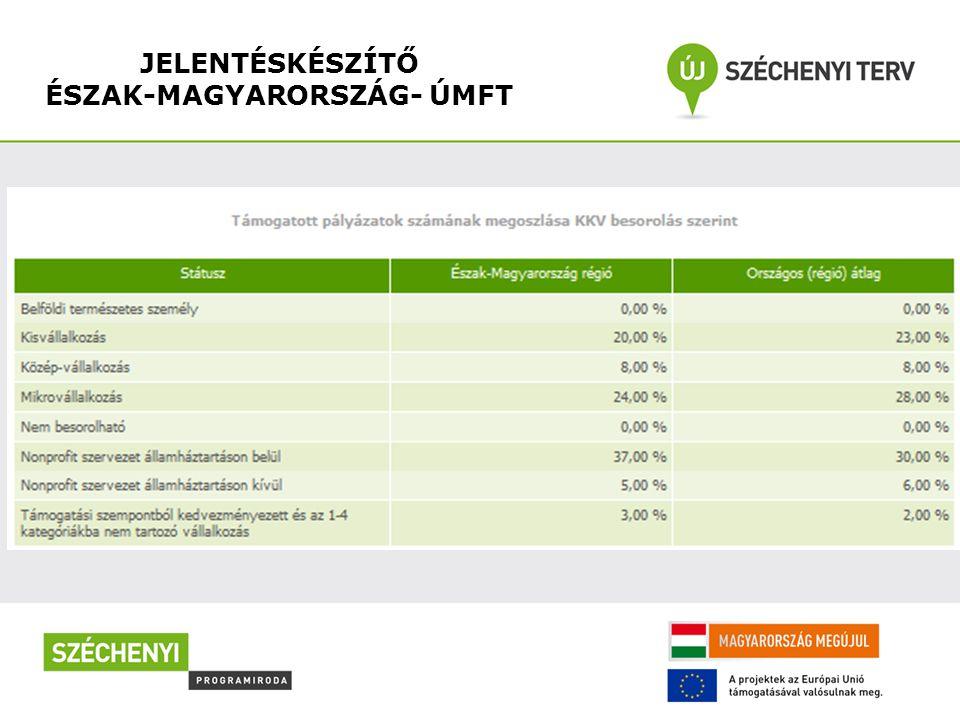 JELENTÉSKÉSZÍTŐ ÉSZAK-MAGYARORSZÁG- ÚMFT