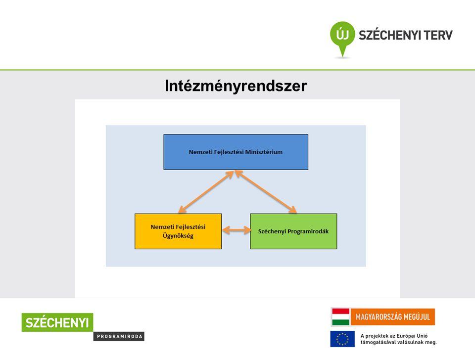 Intézményrendszer