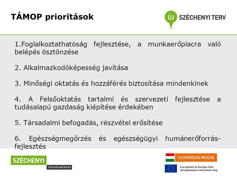 TÁMOP prioritások 1.Foglalkoztathatóság fejlesztése, a munkaerőpiacra való belépés ösztönzése 2. Alkalmazkodóképesség javítása 3. Minőségi oktatás és