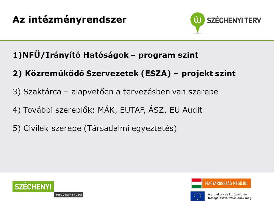 Az intézményrendszer 1)NFÜ/Irányító Hatóságok – program szint 2) Közreműködő Szervezetek (ESZA) – projekt szint 3) Szaktárca – alapvetően a tervezésben van szerepe 4) További szereplők: MÁK, EUTAF, ÁSZ, EU Audit 5) Civilek szerepe (Társadalmi egyeztetés)