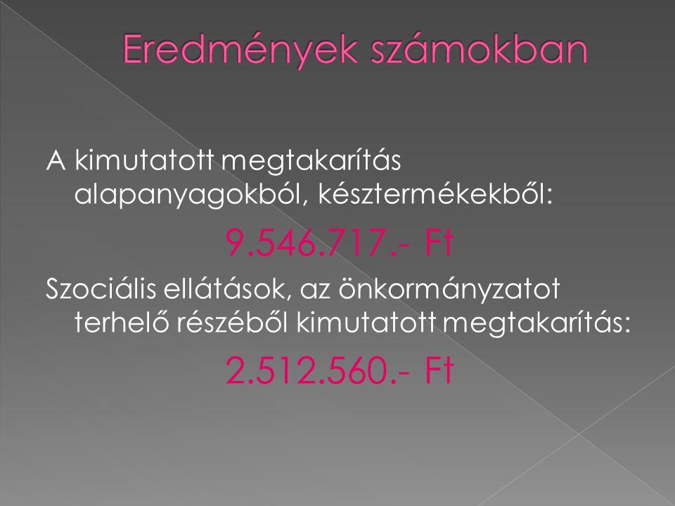 A kimutatott megtakarítás alapanyagokból, késztermékekből: 9.546.717.- Ft Szociális ellátások, az önkormányzatot terhelő részéből kimutatott megtakarí