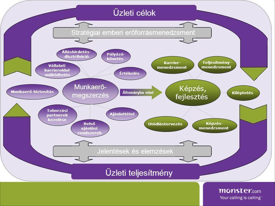 Álláshirdetés- disztribúció Pályázó- követés Vállalati karrieroldal- működtetés Toborzási partnerek kezelése Belső ajánlási rendszerek Teljesítmény- menedzsment Karrier- menedzsment Képzés- menedzsment Utódlástervezés Munkaerő-biztosítás Kiléptetés Értékelés Ajánlattétel Állományba vétel Munkaerő- megszerzés Képzés, fejlesztés Üzleti célok Stratégiai emberi erőforrásmenedzsment Jelentések és elemzések Üzleti teljesítmény