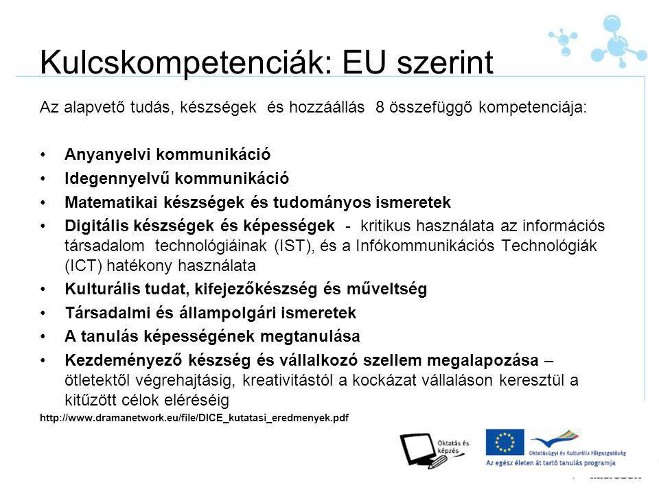 Kulcskompetenciák: EU szerint Az alapvető tudás, készségek és hozzáállás 8 összefüggő kompetenciája: Anyanyelvi kommunikáció Idegennyelvű kommunikáció