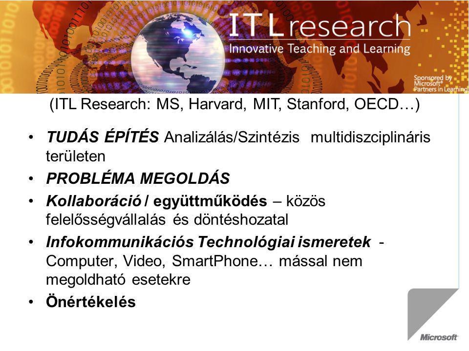 (ITL Research: MS, Harvard, MIT, Stanford, OECD…) TUDÁS ÉPÍTÉS Analizálás/Szintézis multidiszciplináris területen PROBLÉMA MEGOLDÁS Kollaboráció / egy