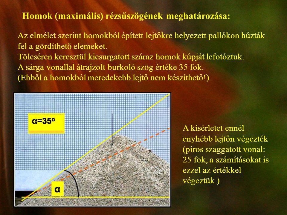 Homok (maximális) rézsűszögének meghatározása: Az elmélet szerint homokból épített lejtőkre helyezett pallókon húzták fel a gördíthető elemeket. Tölcs
