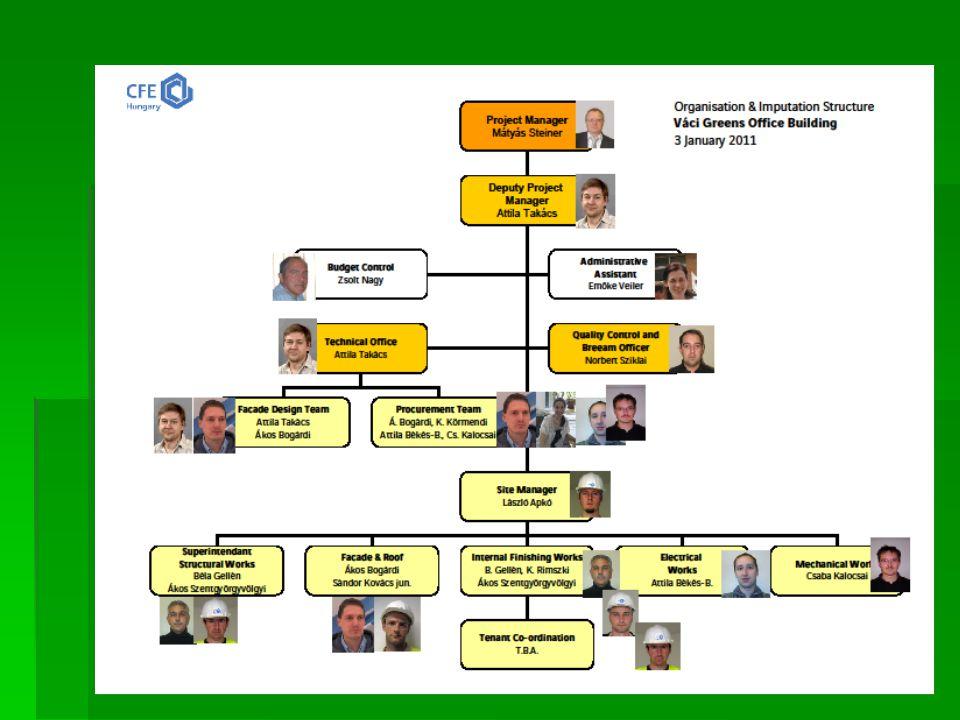 Építési munkákÉpítési munkák  2011. Váci Greens