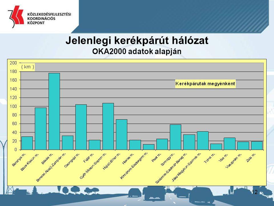 12 Jelenlegi kerékpárút hálózat OKA2000 adatok alapján