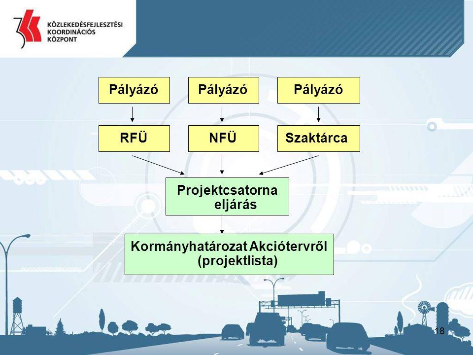 18 Pályázó RFÜNFÜSzaktárca Projektcsatorna eljárás Kormányhatározat Akciótervről (projektlista)