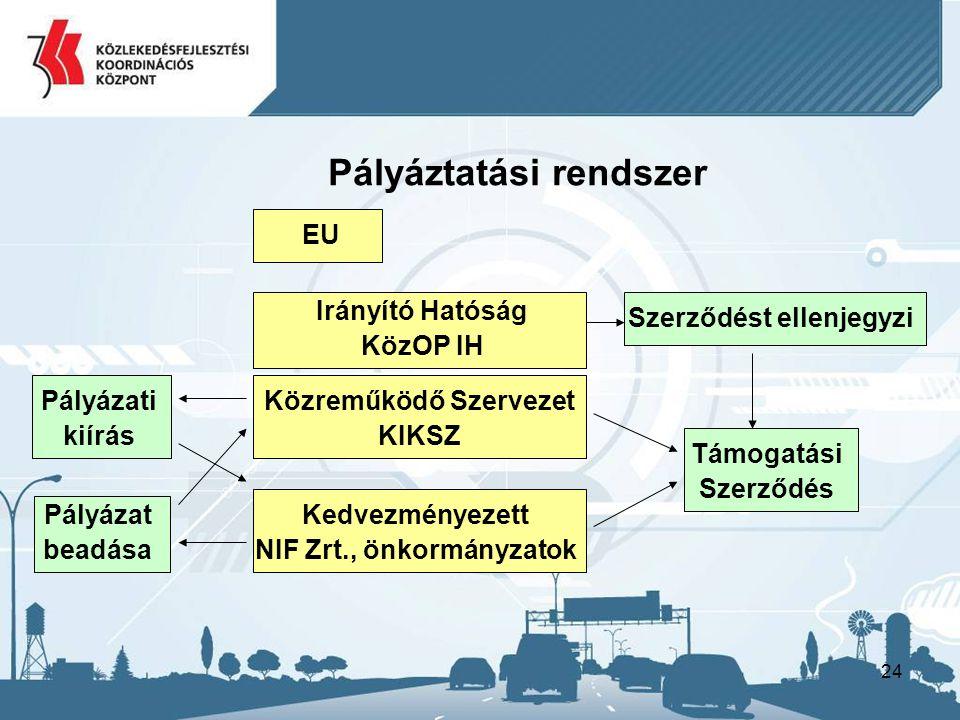 24 Irányító Hatóság KözOP IH Pályáztatási rendszer EU Közreműködő Szervezet KIKSZ Kedvezményezett NIF Zrt., önkormányzatok Támogatási Szerződés Pályázati kiírás Szerződést ellenjegyzi Pályázat beadása