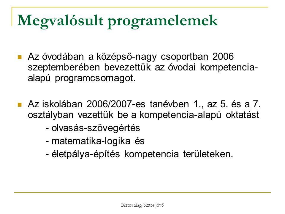 Biztos alap, biztos jövő Megvalósult programelemek Az óvodában a középső-nagy csoportban 2006 szeptemberében bevezettük az óvodai kompetencia- alapú programcsomagot.
