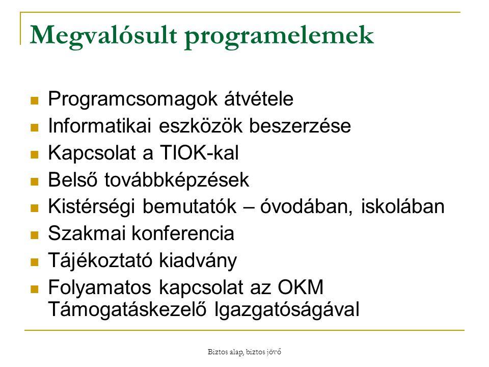 Biztos alap, biztos jövő Megvalósult programelemek Programcsomagok átvétele Informatikai eszközök beszerzése Kapcsolat a TIOK-kal Belső továbbképzések Kistérségi bemutatók – óvodában, iskolában Szakmai konferencia Tájékoztató kiadvány Folyamatos kapcsolat az OKM Támogatáskezelő Igazgatóságával