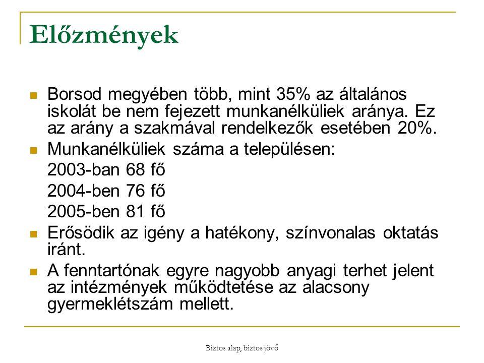 Biztos alap, biztos jövő Előzmények Borsod megyében több, mint 35% az általános iskolát be nem fejezett munkanélküliek aránya.