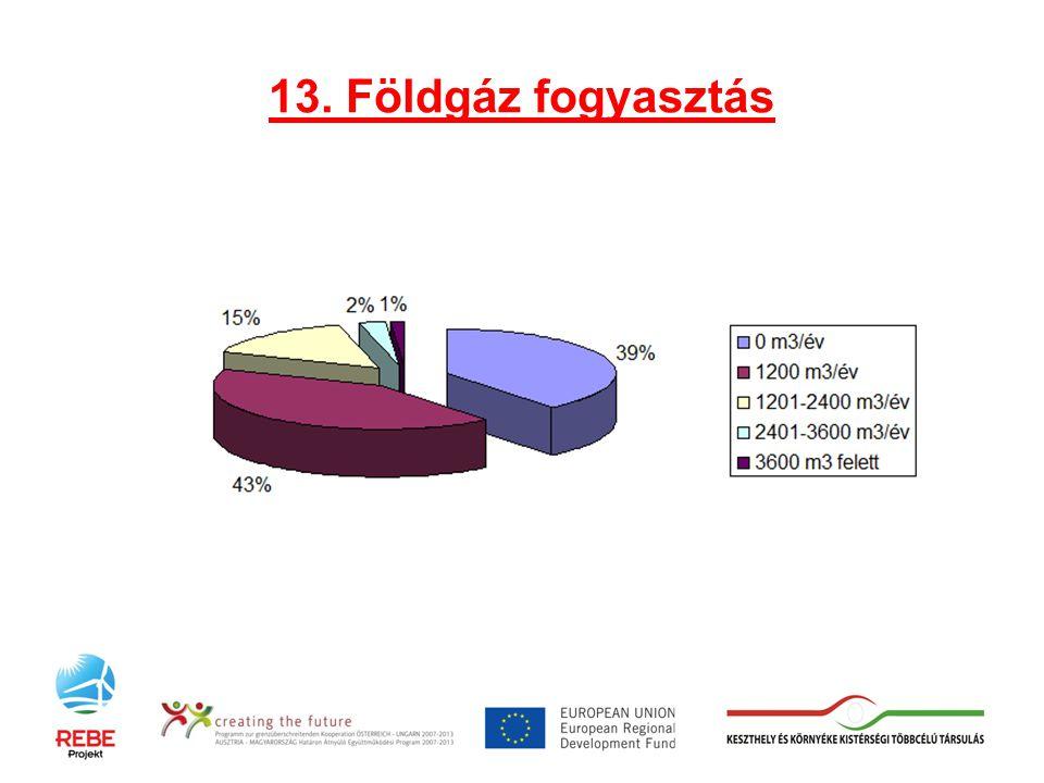 13. Földgáz fogyasztás