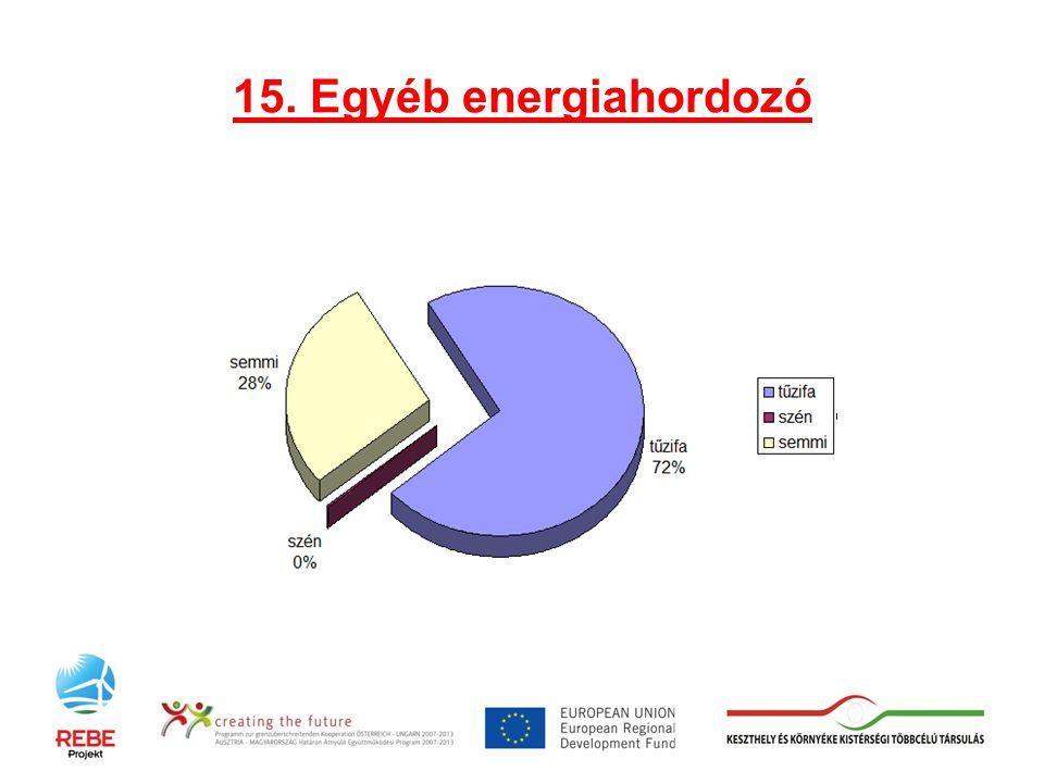 15. Egyéb energiahordozó