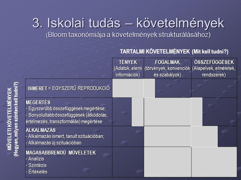 3. Iskolai tudás – követelmények ( Bloom taxonómiája a követelmények strukturálásához) TÉNYEK (Adatok, elemi információk) FOGALMAK (törvények, konvenc