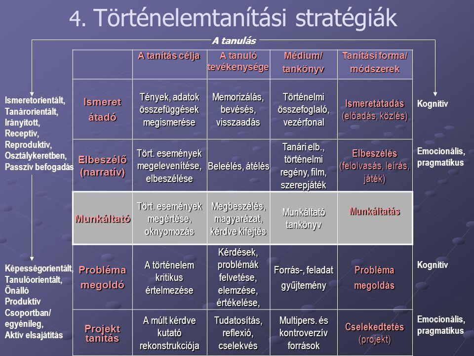 A tanulás Kognitív Emocionális, pragmatikus Ismeretorientált, Tanárorientált, Irányított, Receptív, Reproduktív, Osztálykeretben, Passzív befogadás Ké