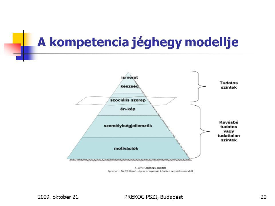 2009. október 21.PREKOG PSZI, Budapest20 A kompetencia jéghegy modellje