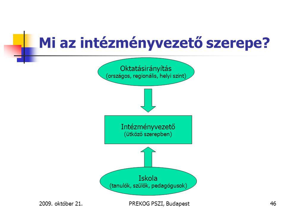 2009. október 21.PREKOG PSZI, Budapest46 Mi az intézményvezető szerepe? Oktatásirányítás (országos, regionális, helyi szint) Iskola (tanulók, szülők,