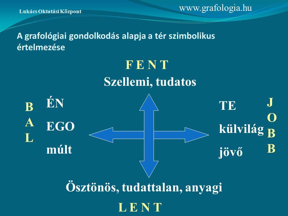 A grafológiai gondolkodás alapja a tér szimbolikus értelmezése Lukács Oktatási Központ Szellemi, tudatos Ösztönös, tudattalan, anyagi ÉN EGO múlt TE k